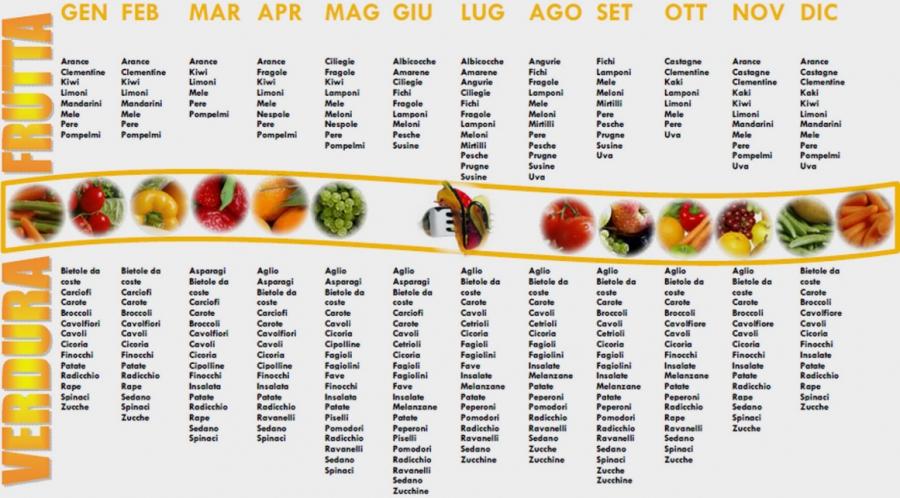 lista verdura stagione